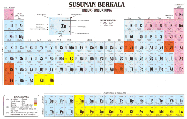 Periodic table of the elements the adioke center periodic table of the elements bagan unsur kimia urtaz Images